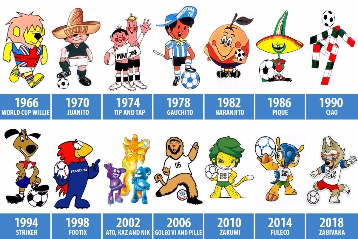 1966年至2018年世界杯吉祥物。 Q:本届世界杯上最胖的球员有多重? A:99kg! 世界杯上除了和足球有关的专业数据统计,也有不少关于球员的有趣数据。比如这几位:本届俄罗斯世界杯参赛球员中,身高最高的是克罗地亚门将卡利尼奇(Lovre Kalinic,2.01米),最胖的是巴拿马后卫托雷斯(Roman Torres,99kg),年龄最大的球员是45岁的埃及门将哈达里(Essam el-Hadary)。